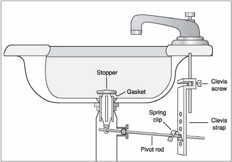 how-do-you-fix-pop-up-sink-plug
